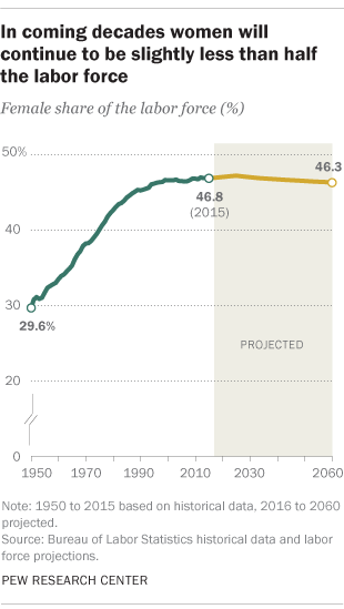 In coming decades, women will be slightly less than half the labor force