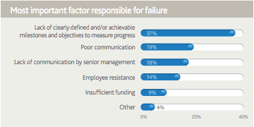 Most important factor responsible for failure